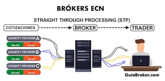 brokers-ecn
