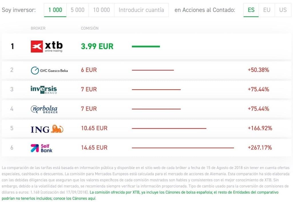comparativa-comisiones-xtb-otros-brokers