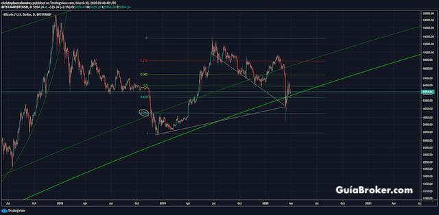 compra-bitcoin-largo-plazo