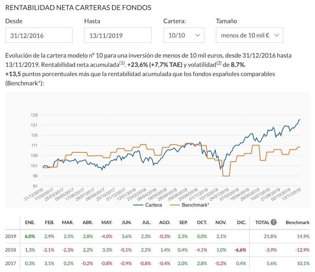 grafico-rentabilidad-historica-robo-advisor