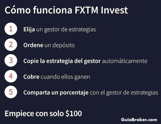 infografia-copy-trading-fxtm