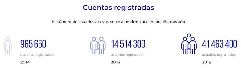 infografia-cuentas-registradas-iqoption