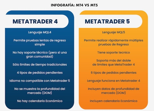 infografia-mt4-vs-mt5-metatrader4-vs-metatrader5
