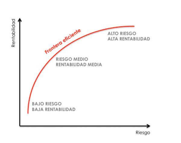 teoria-moderna-carteras-modern-portfolio-theory